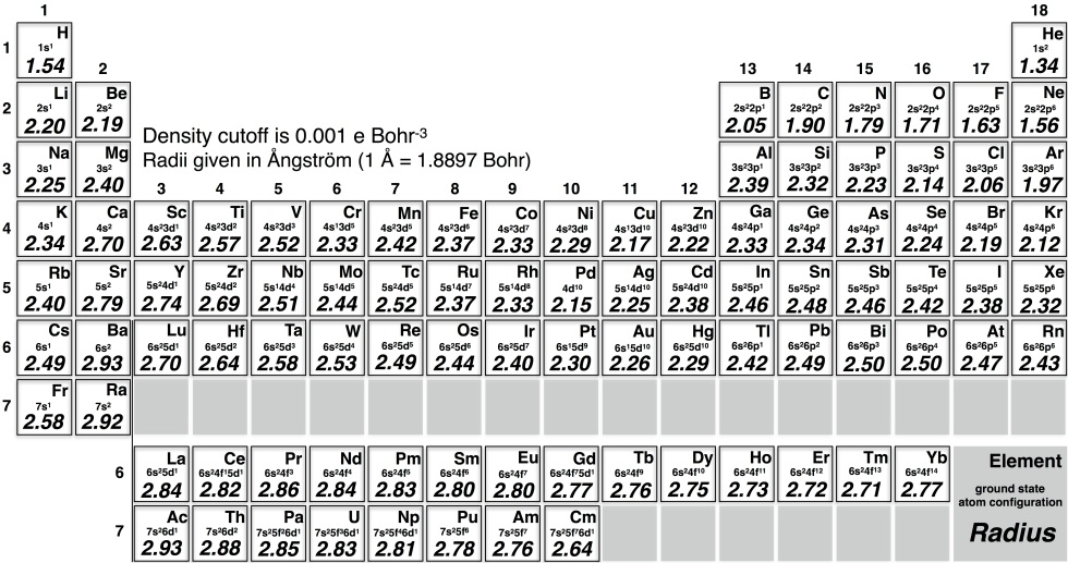 Table of elements - webpage2